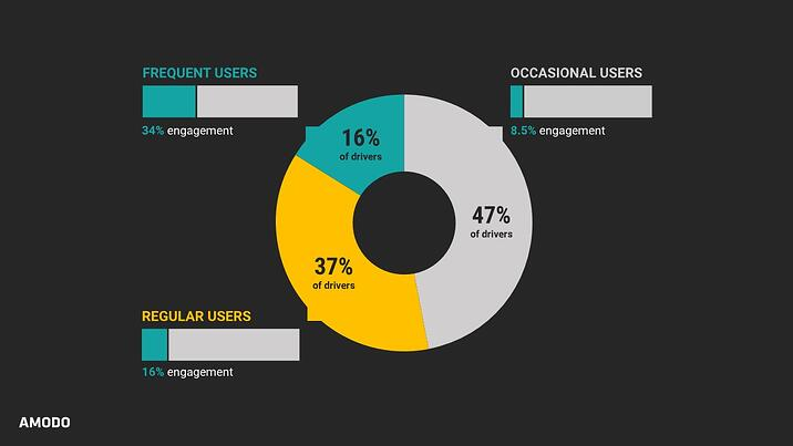 frequent_occasional_and_regular_users_and_their_engagement_in_percentage
