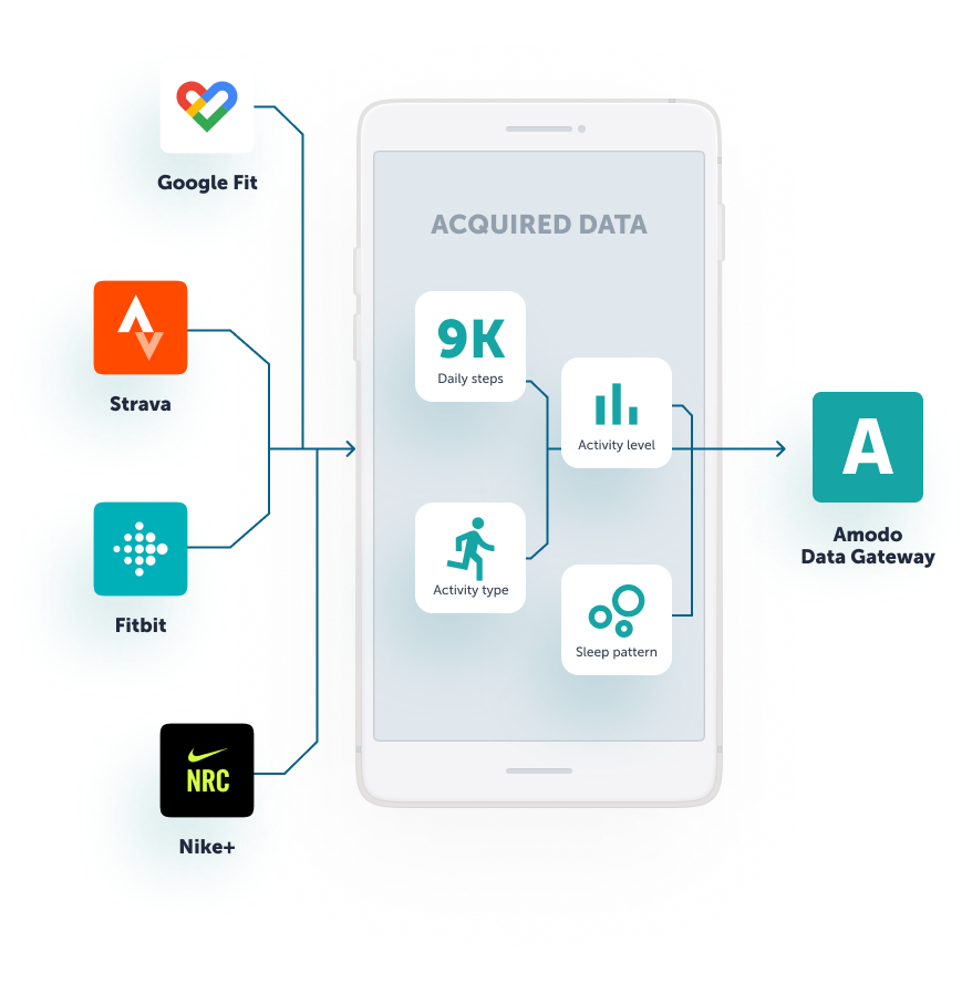 acquisition_and_usage_of_fitness_and_lifestyle_data