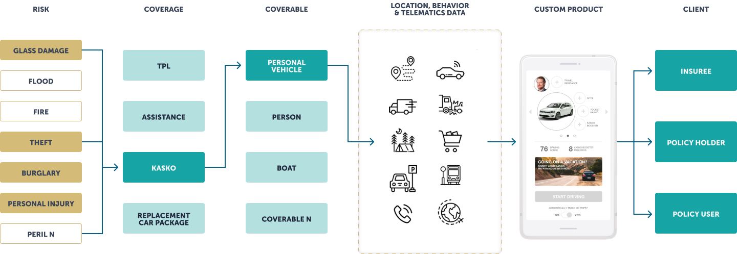 phases_of_creating_an_insurance_product_mobile