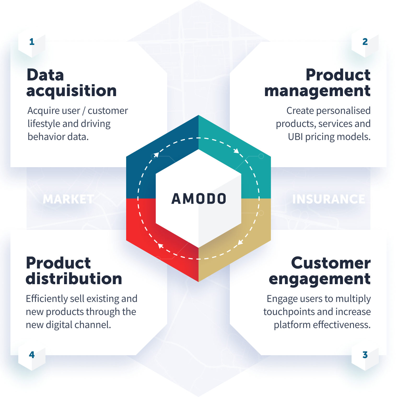 four_main_parts_of_amodo_connected_insurance_platform_mobile