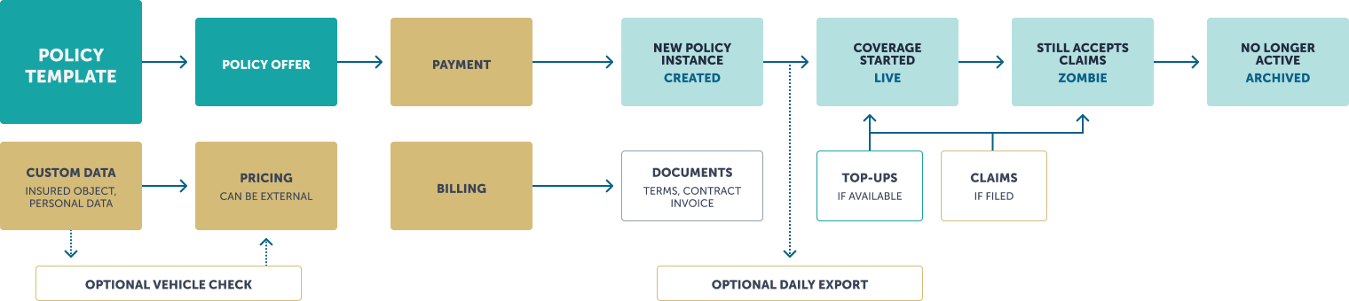 insurance_policy_lifecycle_management_mobile