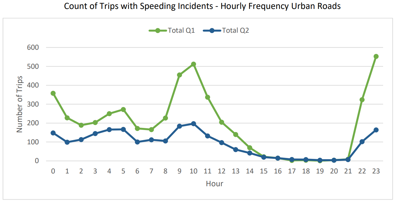 statistic_of_trips_with_speeding_incidents_in_the_first_two_quarters_of_2020